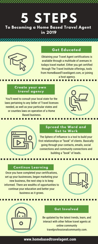 Becoming a Home Based Travel Agent in 2019